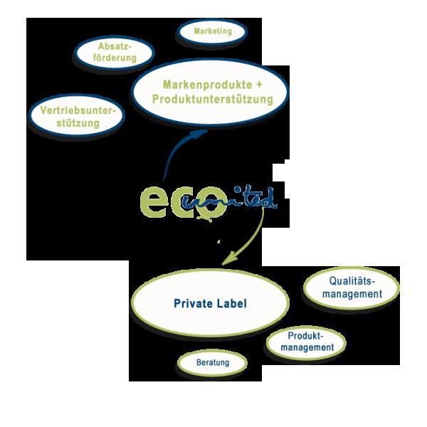 Leistungen eco united